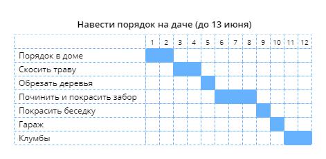 Пример графика работ