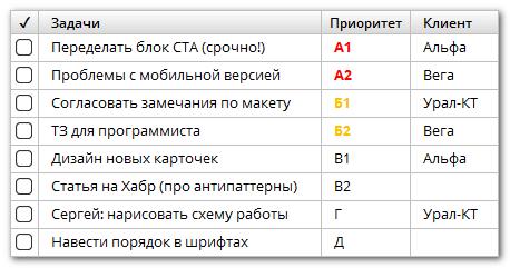 Метод АБВГД: пример