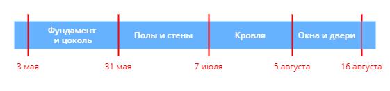 Дедлайны для отдельных этапов проекта