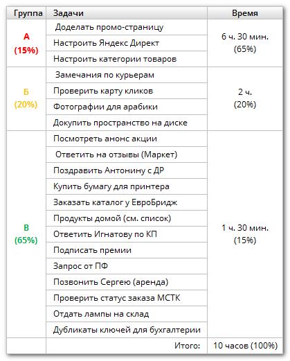 Пример АБВ-анализа задач