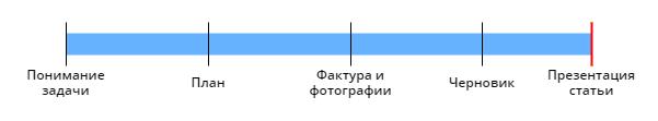 Примеры промежуточных согласований
