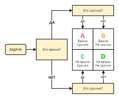 Алгоритм сортировка задач для матрицы Эйзенхауэра