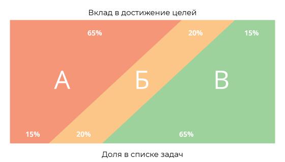 Схема АБВ-анализа