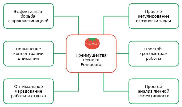 Преимущества техники Pomodoro