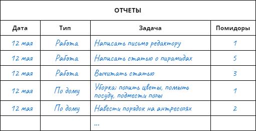 Отчет о выполненных за день задачах