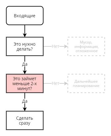 Правило двух минут в алгоритме сортировка задач