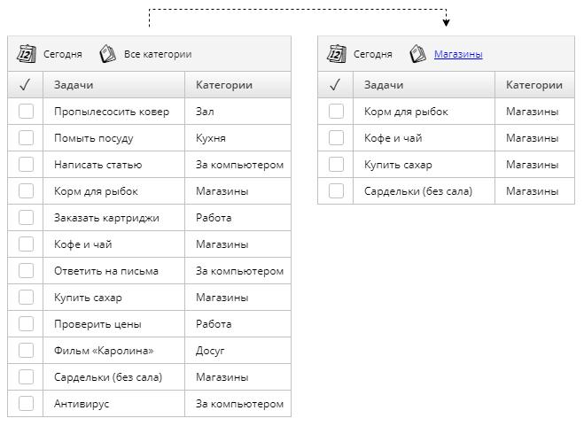 Пример фильтрации задач с помощью контекстов