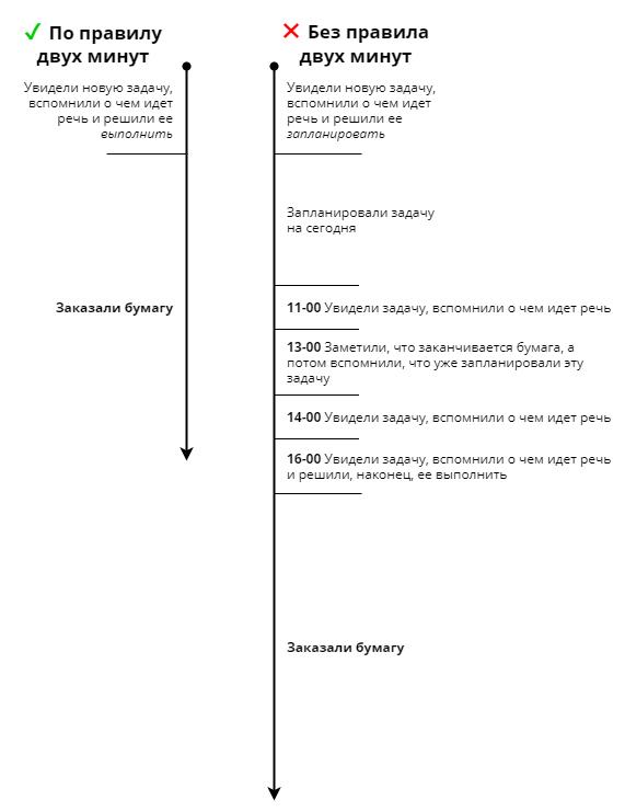 Сравнение: как выполняется задача с соблюдением правила двух минут и без его соблюдения