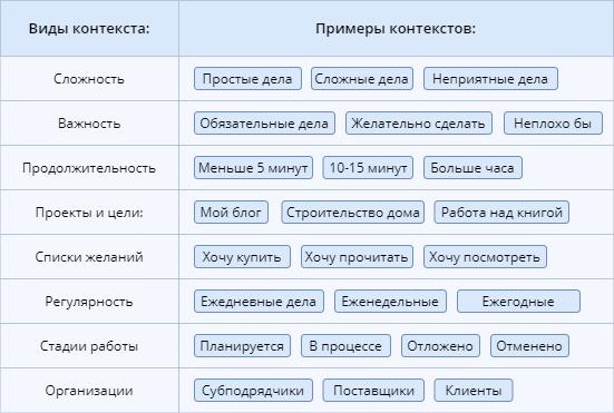 Пользовательские контексты