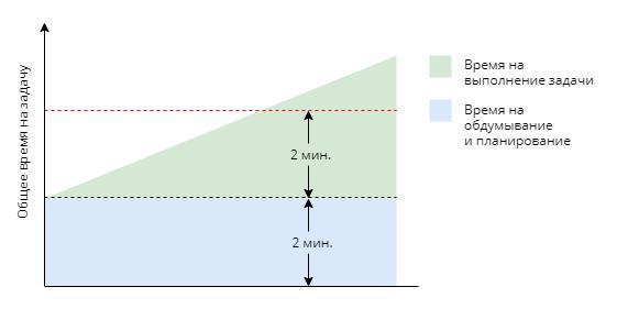 Схематическое объяснение правила двух минут