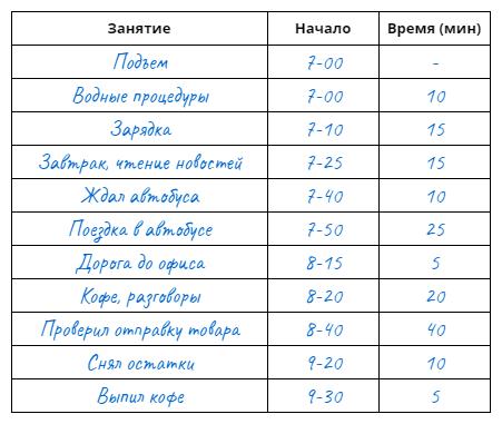 Пример хронометража