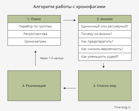 Алгоритм работы с хронофагами