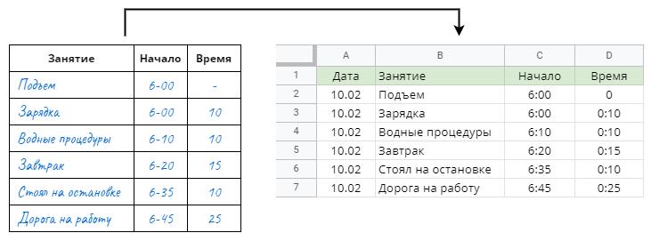 Перенос результатов в электронную таблицу