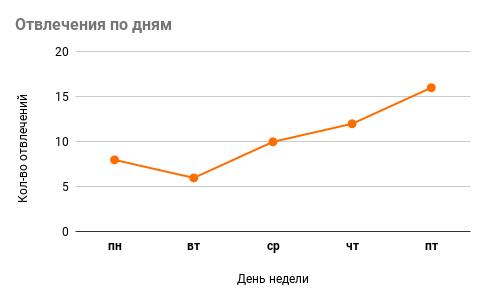 График количества отвлечений