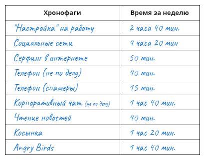 Список хронофагов