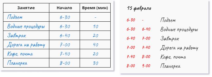 Листы хронометража