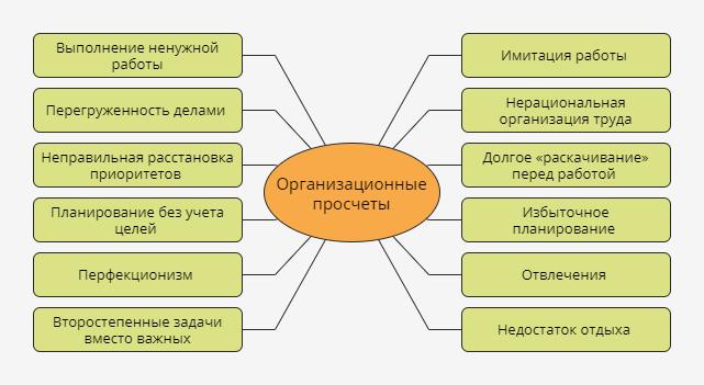 Основные проблемы и ошибки в тайм-менеджменте