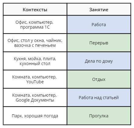 Контексты и занятия, которые с ними ассоциируются