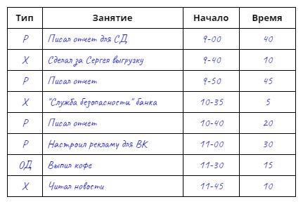 Поиск хронофагов с помощью хронометража