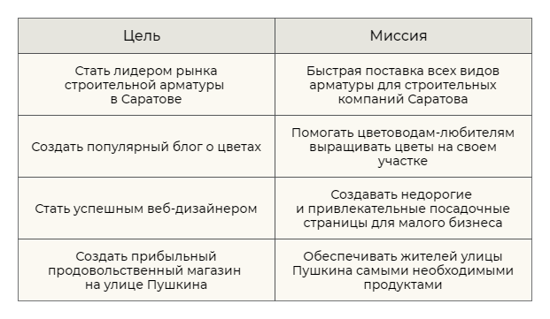 Сравнение целей и миссий