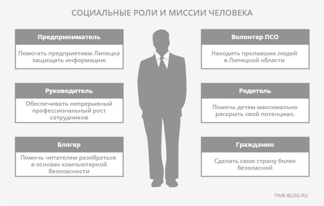 Социальные роли и миссии человека