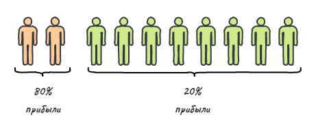 Пример принципа Парето