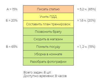 Пример АБВ-анализа