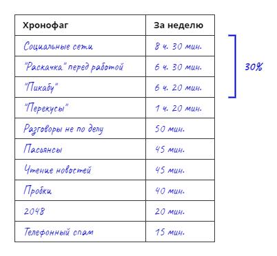 Хронофаги и принцип Парето