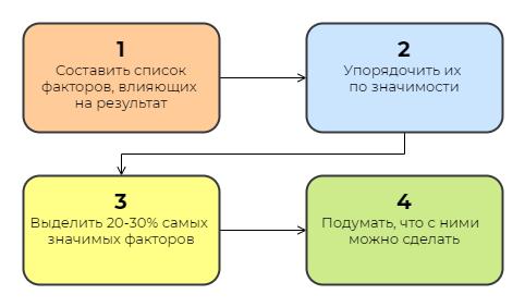 Алгоритм применения принципа Парето