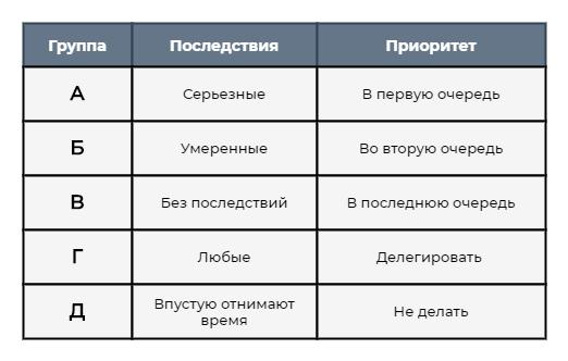 Обозначения задач в методе АБВГД