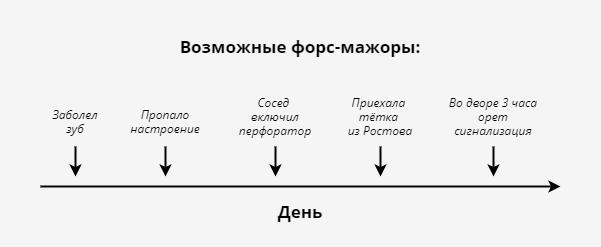 Возможные форс-мажоры, из-за которых план Олега может сорваться
